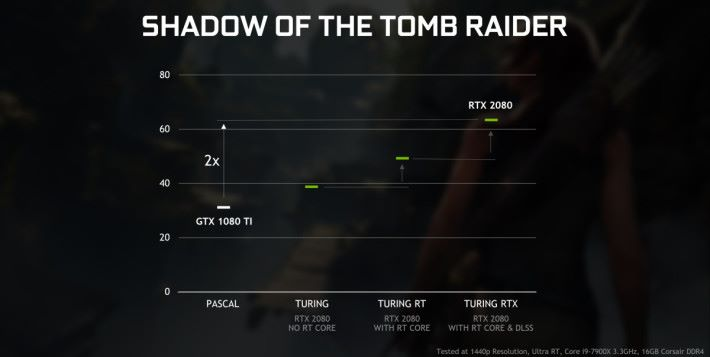 Shadow of the Tomb Raider:RTX 2080 效能為 GTX 1080 Ti 兩倍。