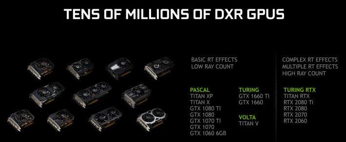 大量 GTX 10 卡種都加入 DXR Ray Tracing 行列!