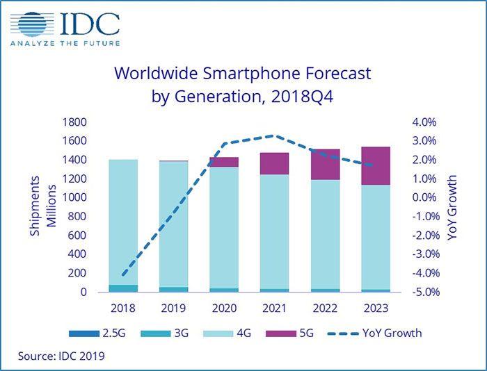 IDC估計 5G 手機要等到 2023 年銷售才有大幅度增長...
