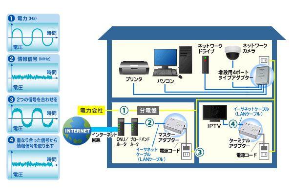 這項技術有效利用頻率,將數據信號與交流電頻率整合在一起傳輸,然後在不同的房間內解碼還原為數據信號。