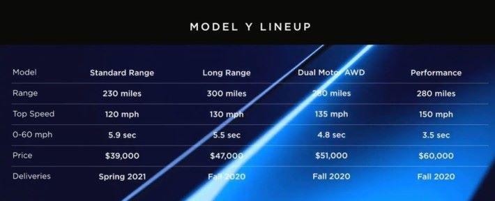 Performance 高性能版售價達 $60,000 美元(約港幣 $47 萬)
