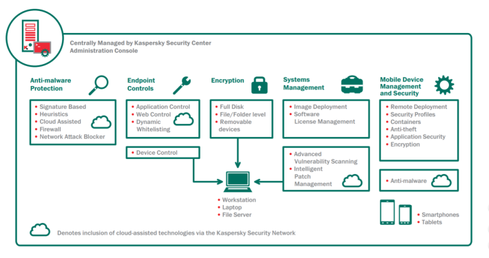 Kaspersky Endpoint Security for Business ADVANCED 屬於新世代安全防護,從預防、回應及預測全方位作出保護。