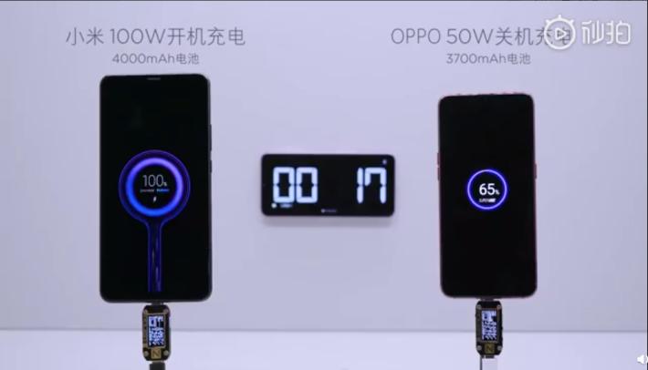小米 100W 超級快充只需 17 分鐘就能充滿,對 OPPO 只能充到 65%。