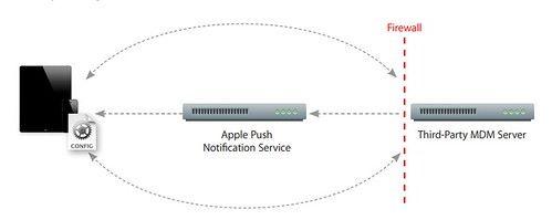 MDM 服務可以透過第三方 MDM 伺服器來監控企業旗下的流動裝置。伺服器可透過推播服務要求受監控裝置登入伺務器以取得新的環境設定或工作任務。