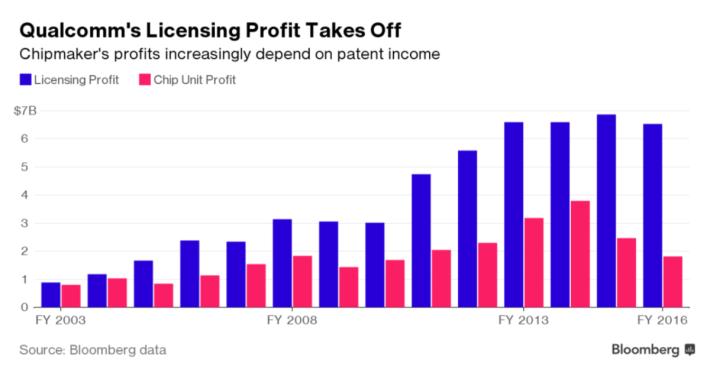 Qualcomm 在 2016 年有 3/4 盈利是來自專利權,可見這宗官司的結果對 Qualcomm 非常重要。(資料來源: Bloomberg )