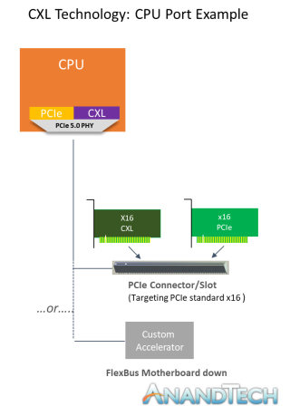 CXL 1.0 的物理層是基於 PCIe 5.0,所以顯示卡也是插在 PCIe 槽。Source:Anandtech