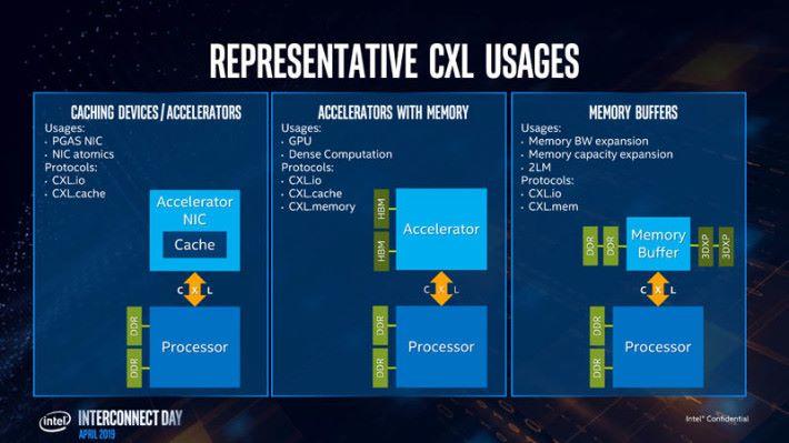 CXL 的應用,本文集中講述中間一格。