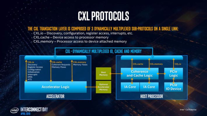 CXL 使 CPU Cache 和 GPU 記憶體能夠共用。Source:Wccftech