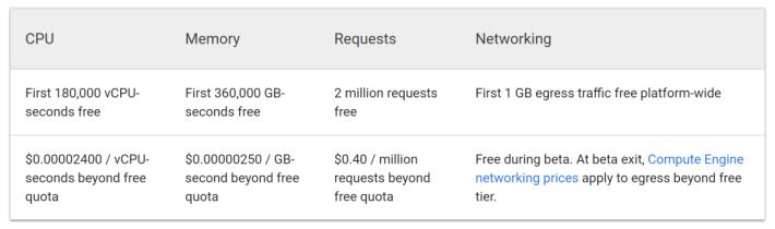 Cloud Run 免費及收費詳情。