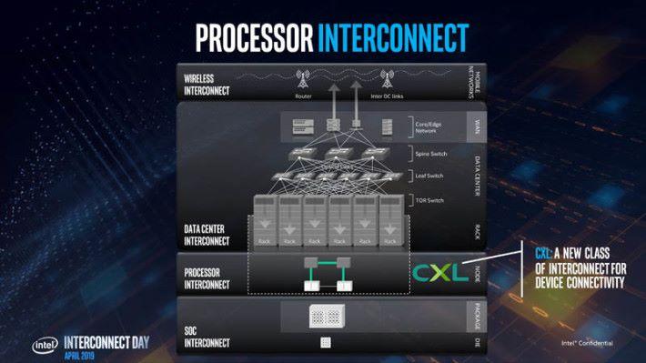 就好比數據中心的伺服器和 Switch 用 LAN 線或光纖線互聯,CXL 將會是 CPU 與 GPU 的新一代互聯技術。Source:Wccftech