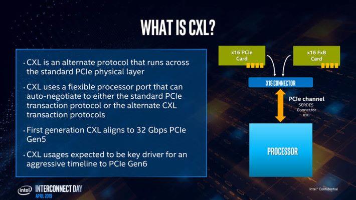 當顯示卡插進 PCIe 槽後,會自動協商用 PCIe 或 CXL Protocol 進行傳輸。Source:Wccftech