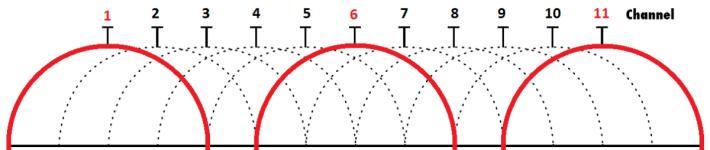 2.4 GHz 有許多重疊的頻道。( 圖片來源: tablotv.com )