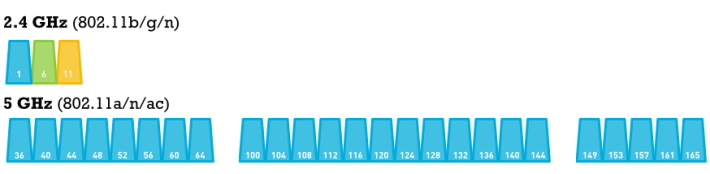 5GHz 具備 24 個不重疊的頻道, 而 2.4GHz 則只有 3 個。(圖片來源: metageek.com )
