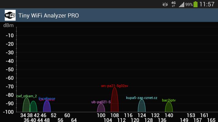 很多 Wi-Fi 分析 App 如《 Wi-Fi Analyzer 》會顯示附近的 Router 或 AP 用甚麼頻道,別與其他人重疊就好了。(圖片來源:appannie.com )
