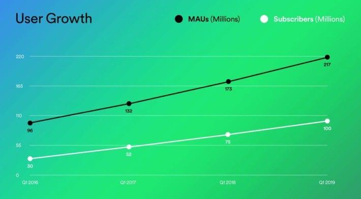 Spotify 今季付費訂戶數突破 1 億,而連同免費用戶的每月活躍用戶數就達到 2 億 1,700 萬。