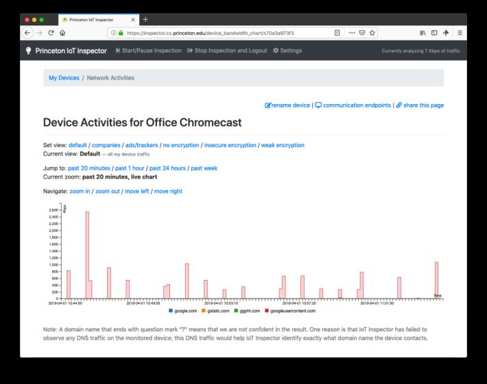 研究團隊發現 Chromecast 就算沒有使用時,也會把資料上傳...