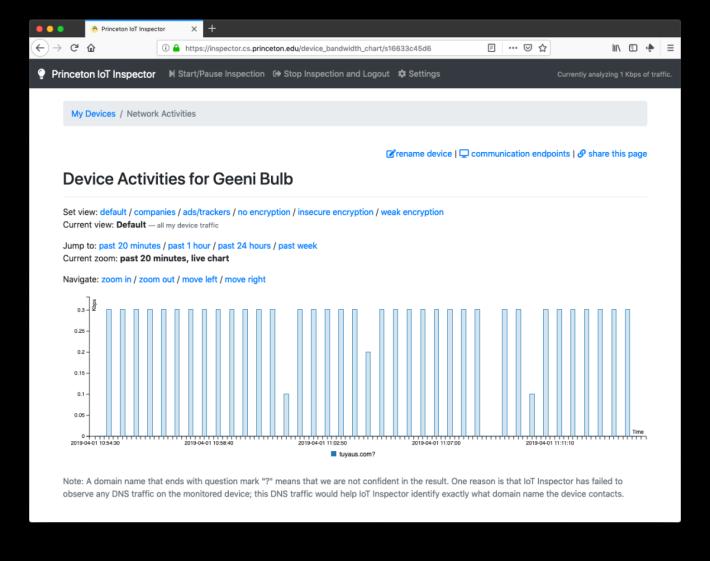 Geeni 智能燈泡每隔 30 秒就會把用戶數據資料上傳