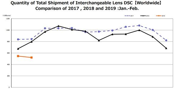 換鏡相機的出貨雖然有 50 萬部,但較去年同期下跌不少。