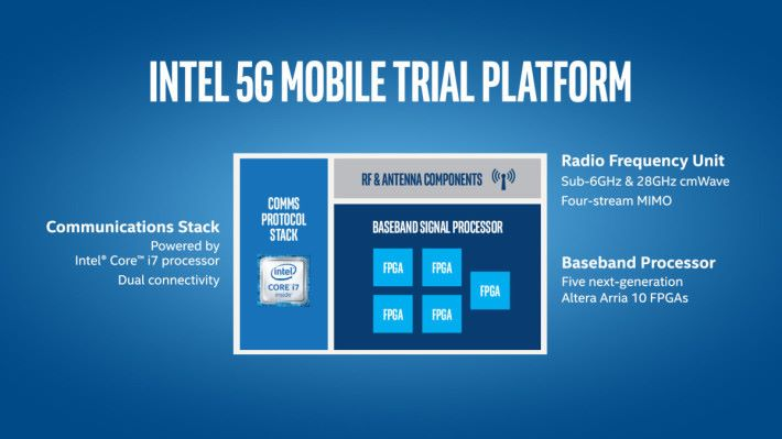 Intel 2016 年曾推出一個 5G 流動測試平台方案,裡面包含 Sub-6GHz 和 28GHz 的無線組件。