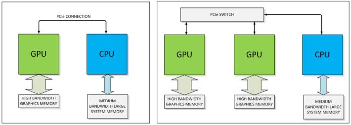目前 CPU 與 GPU 之間是透過 PCIe 互聯。Source:NVIDIA