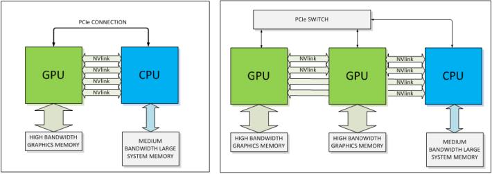 NVLink 可應用於 GPU 與 CPU 之間的互聯。Source:NVIDIA