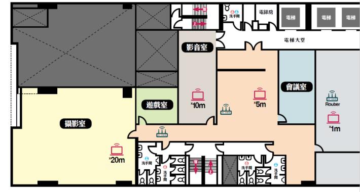 以往 3 Node 擺法,Wi-Fi 發射器的圖示代表 Node,最右邊的 Node 為 Router Node。