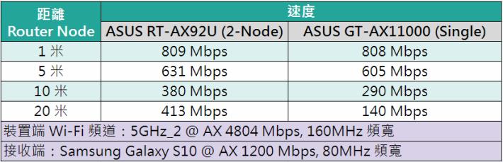 rt-ax92u test 2a