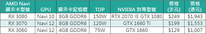 網上流傳的 RX 3080、RX 3070 及 RX 3060 規格。一切要待 AMD 正式發表才能確實。