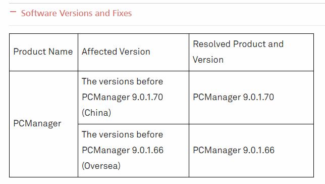 華為於 PC Manager 版本 9.0.1.70 已修正漏洞。