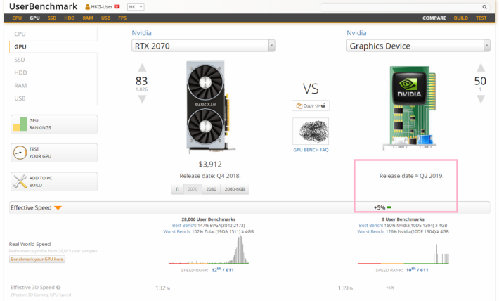 UserBenchmark 網站上出現了疑似 RTX 2070 Ti 的跑分記錄。Source:UserBenchmark