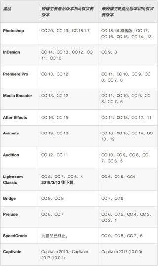 Adobe 授權和未授權版本清單(點擊放大)