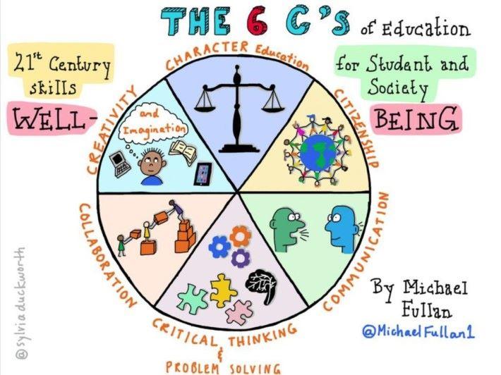 Michael Fullan 提出的 6C 教育理念。