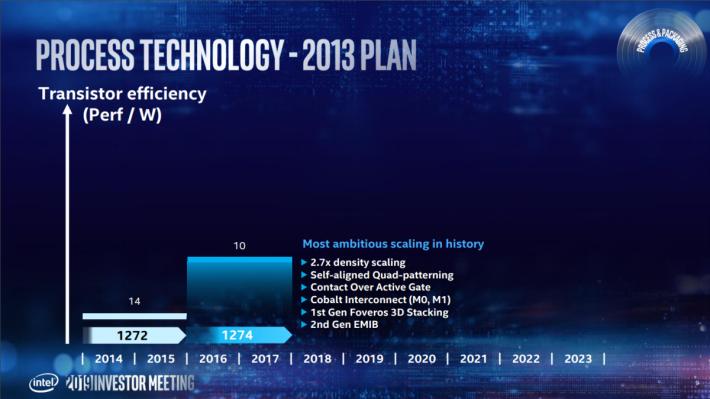 原先 2013 年計劃,當時以為可在 2016 年推出 10nm CPU,到現在都未有縱影。
