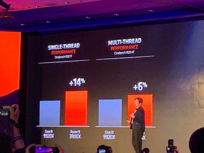 .Ryzen 9 3900X 表現比貴一倍以上的 Intel Core i9 9920X 天佳,今次 Intel 的壓力大了。