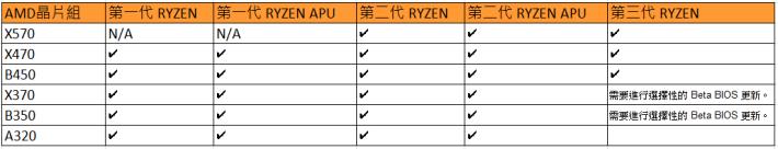 X570 不支援第一代 Ryzen及 Ryzen APU