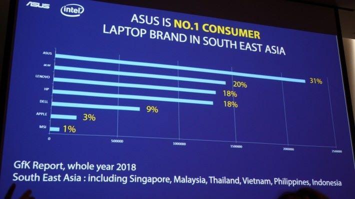 消費級筆電於東南亞地區佔 31%。