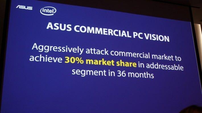 目標商用電腦亦可有 30% 市佔率。