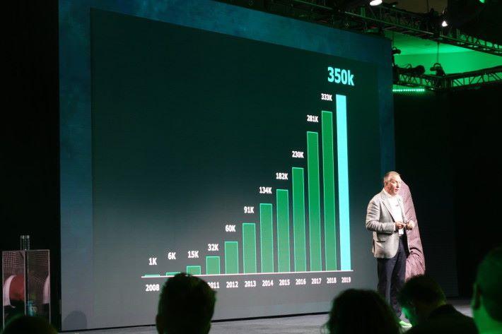 客戶數量衝上35萬。