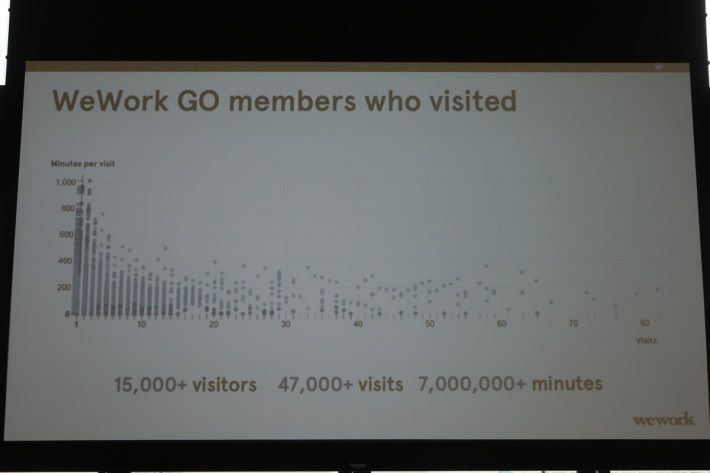 WeWork Go 在三個中國城市的㤦用數據。