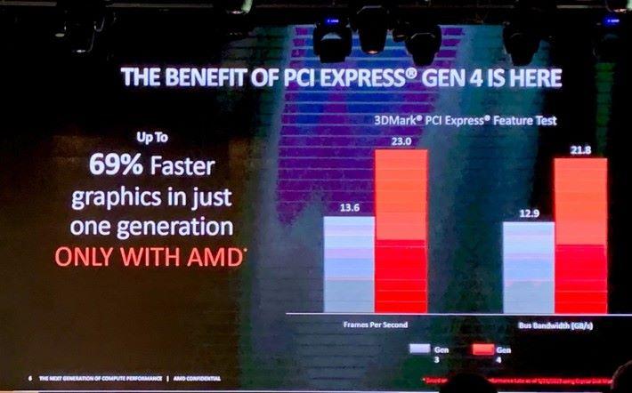 AMD 內部測試 PCI-E 4.0 顯示卡有 69% 的效能增長