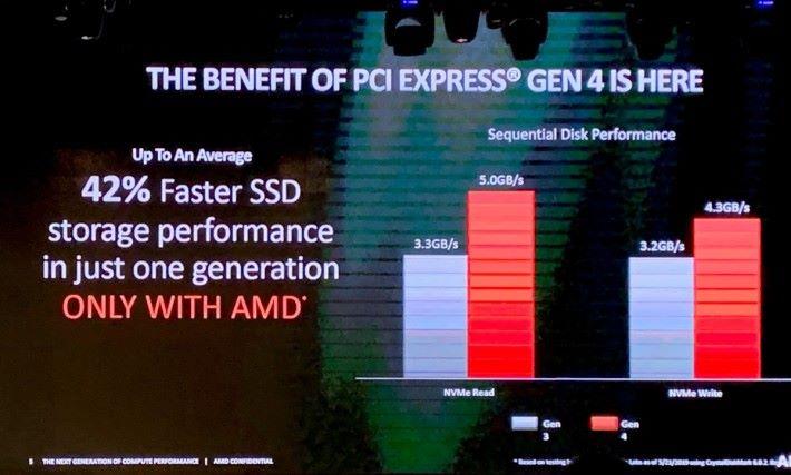 在 NVMe SSD 測試中,PCI-E 4.0 帶來 42% 效能增長。