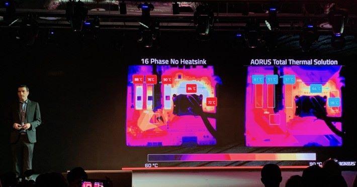 與沒有散熱片的 16 相主機板比較,Gigabyte AORUS 主機板的散熱片設計可大大降低工作溫度。