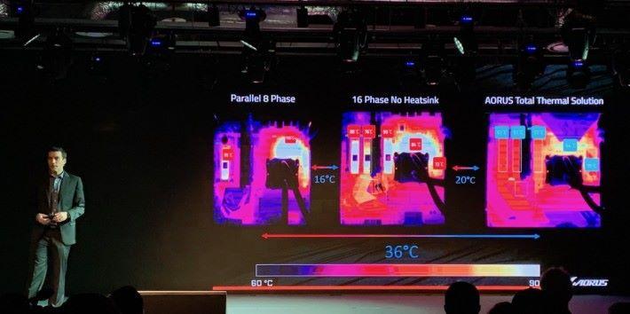若與平行 8 相電主機板比較,相差更有 36 度。