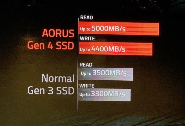 AORUS Gen4 SSD 讀寫性能指標分別達到 5,000MB/s 及 4,400MB/s。