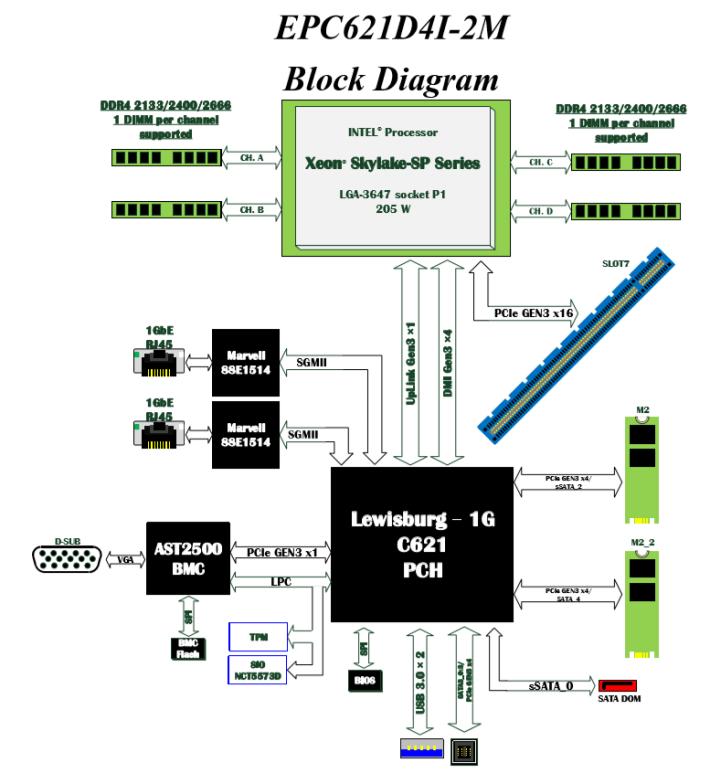 ASRock EPC621D4I-2M 架構圖