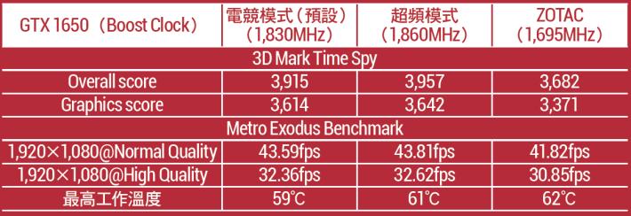 ●CPU︰Intel Core i7-8700K(6C/12T 3.7GHz Base/4.7GHz Turbo)●主機板︰MSI Z370 Gaming Pro Carbon AC●記憶 體︰2×Corsair CMK16GX4M1A2666 C16@XMP●儲存裝 置︰WD Black SN750 NVMe SSD 1TB●火牛︰Antec HCP- 850 Platinum●作業系統︰Microsoft Windows 10 Pro x64 1809●驅動程式︰NVIDIA 430.64 gameready