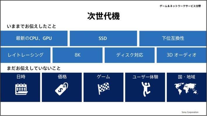 Sony 過去透過各種渠道公布過有關 PS5 的各種性能,包括採用 SSD 、對下兼容、 Ray Tracing 、 8K 、對應光碟和 3D 音效。