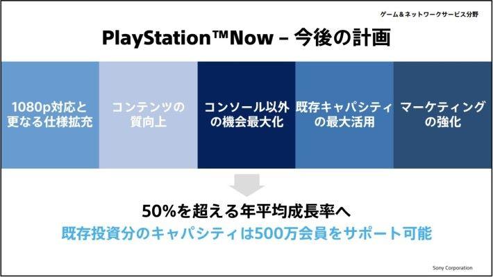 串流服務 PlayStation Now 今後將會提升規格和擴展至家用機以外,期望每年平均增長率超過 50% 。