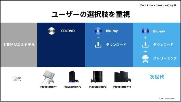 Sony 計劃中次世代的 PS5 將會是 Blu-ray 、 下載和串流三線並行。