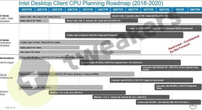 傳聞 Intel 會於今年內推出 Glacier Falls 的 Cascade Lake-X CPU。Source:Tweakers.net